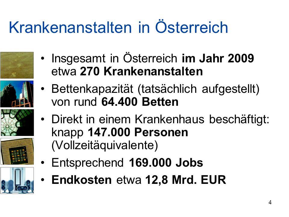 Krankenanstalten in Österreich Insgesamt in Österreich im Jahr 2009 etwa 270 Krankenanstalten Bettenkapazität (tatsächlich aufgestellt) von rund 64.40