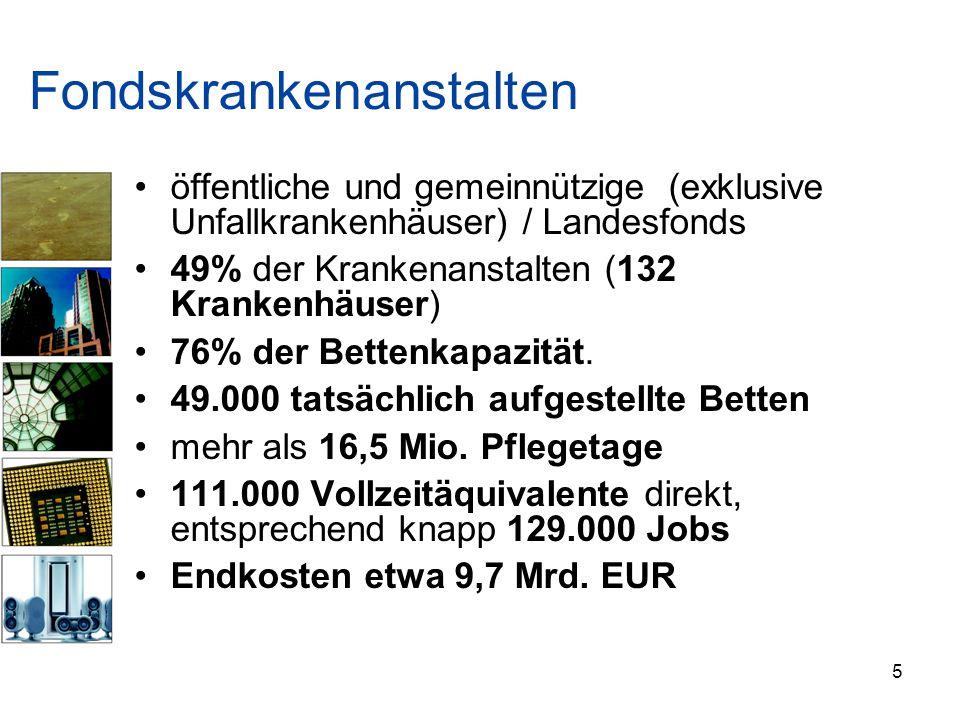 Zusammenfassung Krankenanstalten sind nur etwa 0,07% aller Betriebsstätten Krankenanstalten beschäftigen unmittelbar etwa 4,1% der in Österreich Erwerbstätigen Inklusive Folgeeffekte knapp 6,1% der Beschäftigten Wertschöpfungsanteil etwa 2,1% (direkt) Wertschöpfungsanteil etwa 4,4% (inkl.
