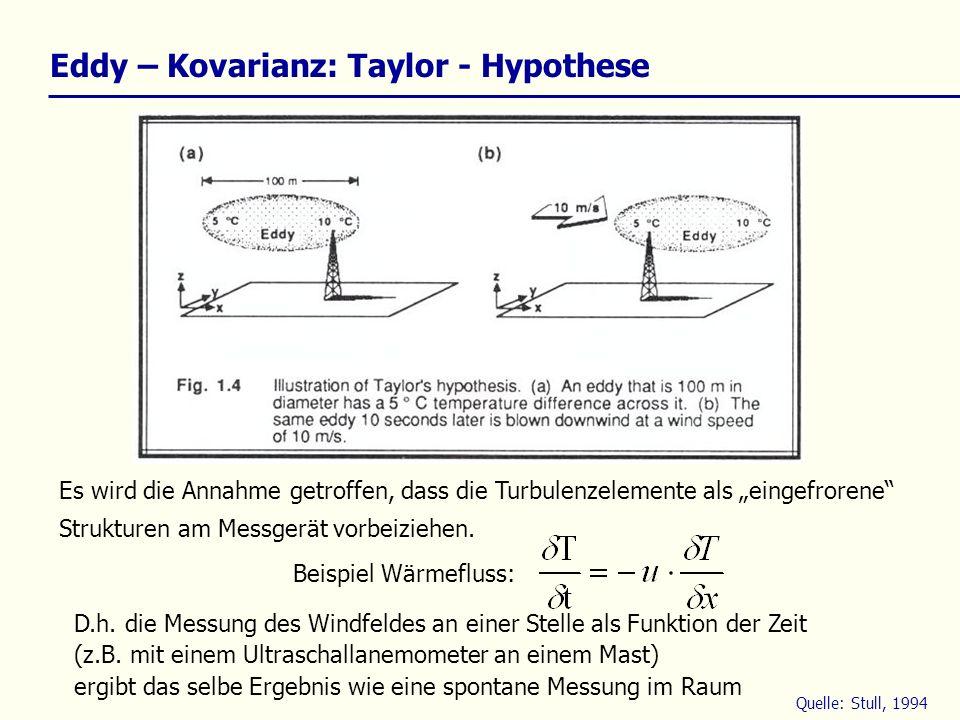 Eddy – Kovarianz: Taylor - Hypothese Es wird die Annahme getroffen, dass die Turbulenzelemente als eingefrorene Strukturen am Messgerät vorbeiziehen.