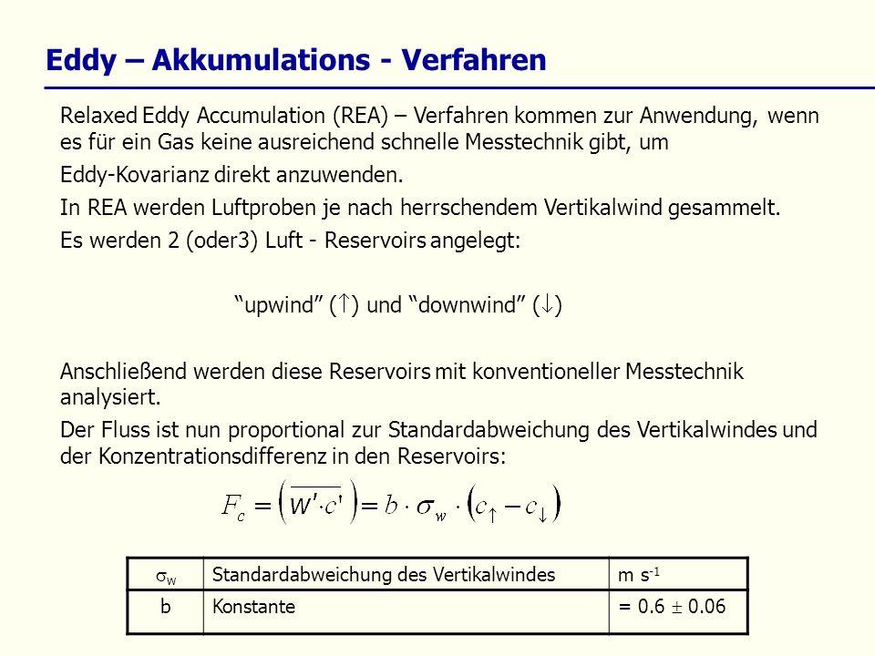 Eddy – Akkumulations - Verfahren Relaxed Eddy Accumulation (REA) – Verfahren kommen zur Anwendung, wenn es für ein Gas keine ausreichend schnelle Mess