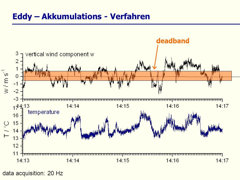 data acquisition: 20 Hz Eddy – Akkumulations - Verfahren deadband