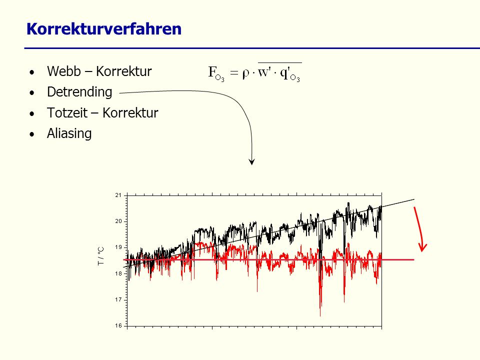 Korrekturverfahren Webb – Korrektur Detrending Totzeit – Korrektur Aliasing