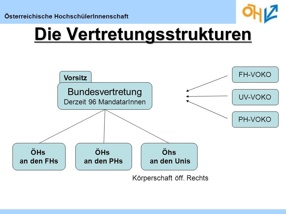 Österreichische HochschülerInnenschaft Vorsitz Die Vertretungsstrukturen Bundesvertretung Derzeit 96 MandatarInnen FH-VOKO UV-VOKO PH-VOKO ÖHs an den