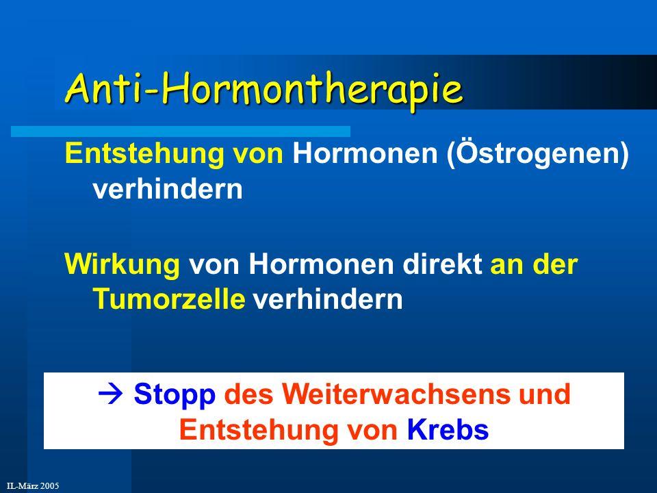 IL-März 2005 Anti-Hormontherapie Entstehung von Hormonen (Östrogenen) verhindern Wirkung von Hormonen direkt an der Tumorzelle verhindern Stopp des We
