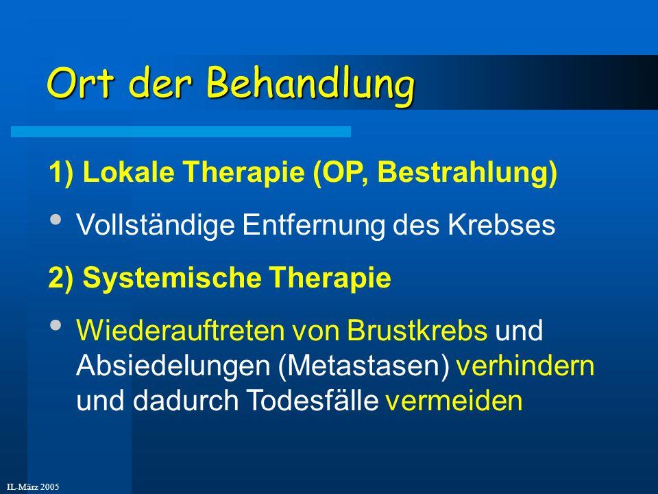 IL-März 2005 Ort der Behandlung 1) Lokale Therapie (OP, Bestrahlung) Vollständige Entfernung des Krebses 2) Systemische Therapie Wiederauftreten von B