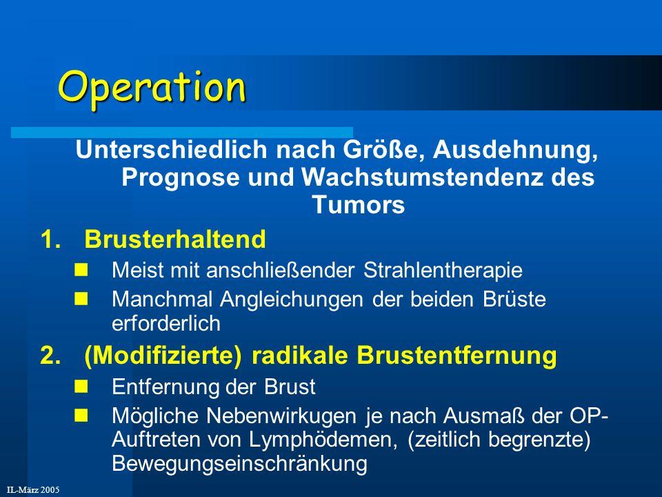 IL-März 2005 Operation Unterschiedlich nach Größe, Ausdehnung, Prognose und Wachstumstendenz des Tumors 1.Brusterhaltend Meist mit anschließender Stra
