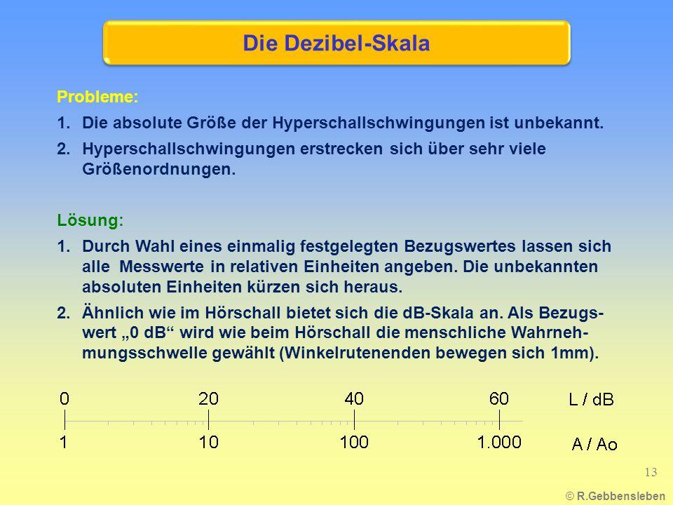 © R.Gebbensleben Probleme: 1.Die absolute Größe der Hyperschallschwingungen ist unbekannt. 2.Hyperschallschwingungen erstrecken sich über sehr viele G