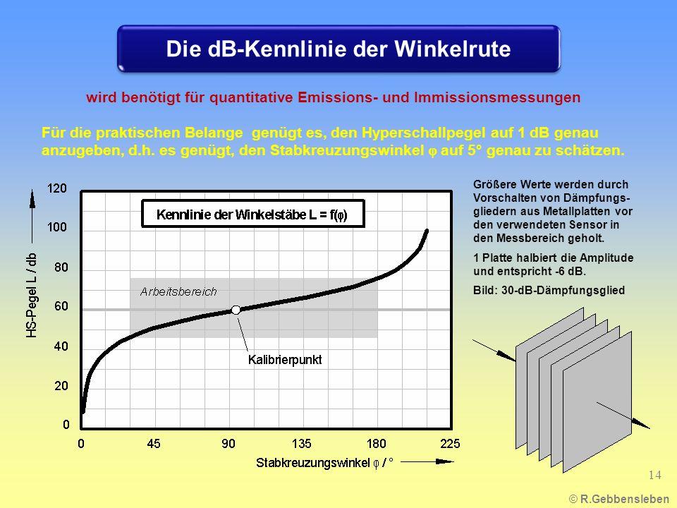 © R.Gebbensleben Für die praktischen Belange genügt es, den Hyperschallpegel auf 1 dB genau anzugeben, d.h. es genügt, den Stabkreuzungswinkel φ auf 5