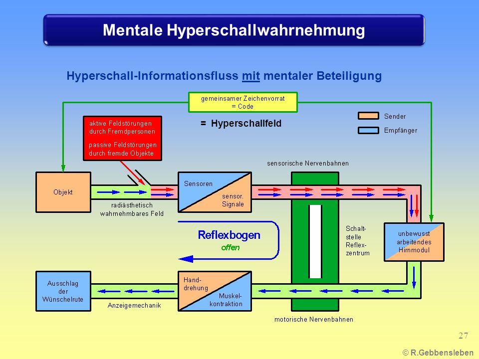 © R.Gebbensleben Hyperschall-Informationsfluss mit mentaler Beteiligung 27 = Hyperschallfeld