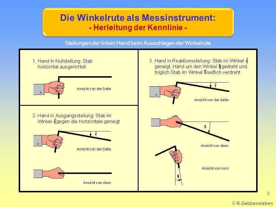 Stellungen der linken Hand beim Ausschlagen der Winkelrute © R.Gebbensleben 8 Die Winkelrute als Messinstrument: - Herleitung der Kennlinie -
