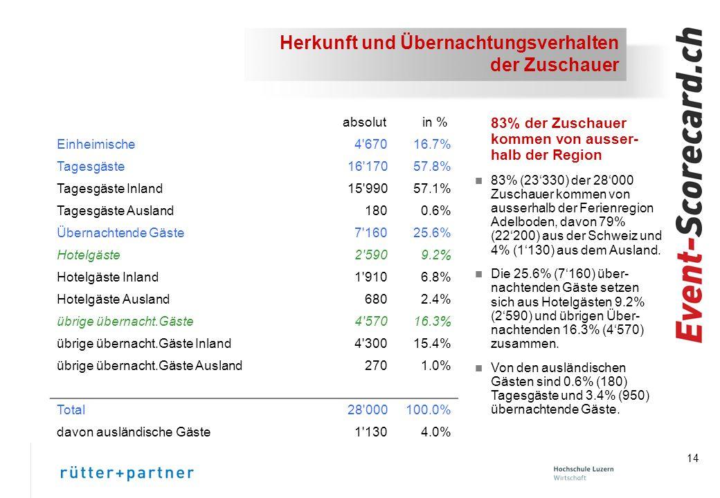 14 Herkunft und Übernachtungsverhalten der Zuschauer 83% der Zuschauer kommen von ausser- halb der Region n 83% (23330) der 28000 Zuschauer kommen von ausserhalb der Ferienregion Adelboden, davon 79% (22200) aus der Schweiz und 4% (1130) aus dem Ausland.