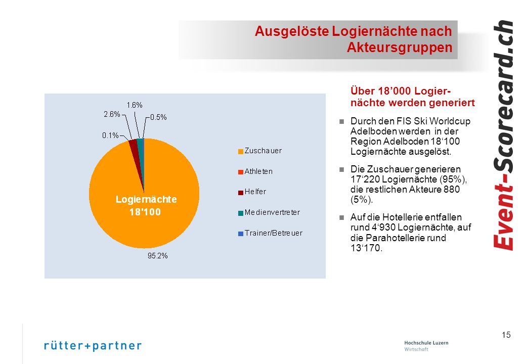 15 Ausgelöste Logiernächte nach Akteursgruppen Über 18000 Logier- nächte werden generiert n Durch den FIS Ski Worldcup Adelboden werden in der Region Adelboden 18100 Logiernächte ausgelöst.