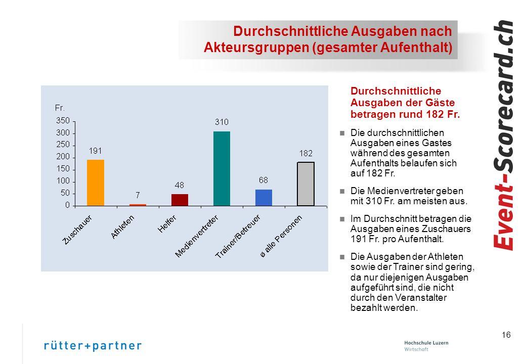 16 Durchschnittliche Ausgaben nach Akteursgruppen (gesamter Aufenthalt) Durchschnittliche Ausgaben der Gäste betragen rund 182 Fr.