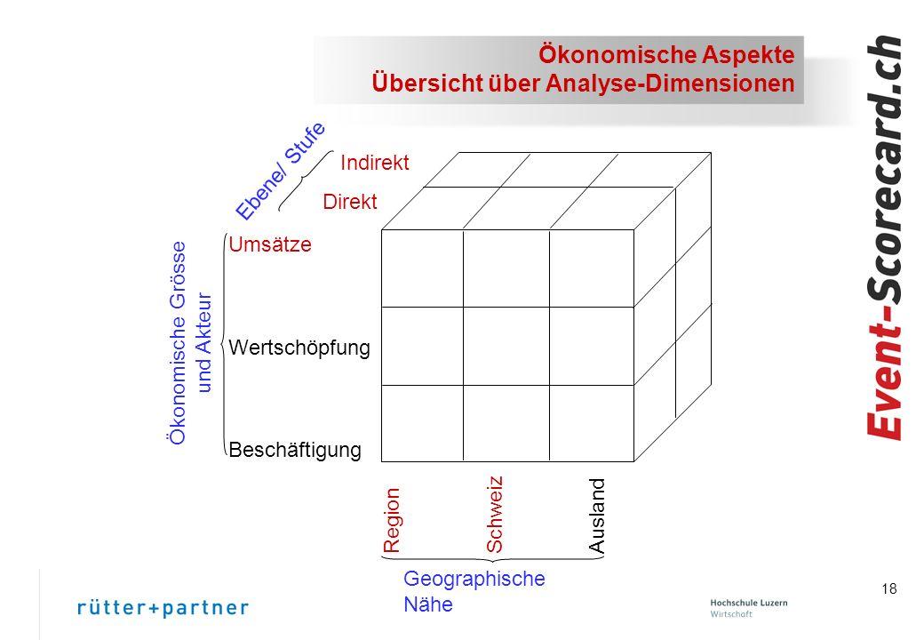 18 Ökonomische Aspekte Übersicht über Analyse-Dimensionen Umsätze Wertschöpfung Beschäftigung Ökonomische Grösse und Akteur Indirekt Direkt Ebene/ Stufe Geographische Nähe Region Schweiz Ausland