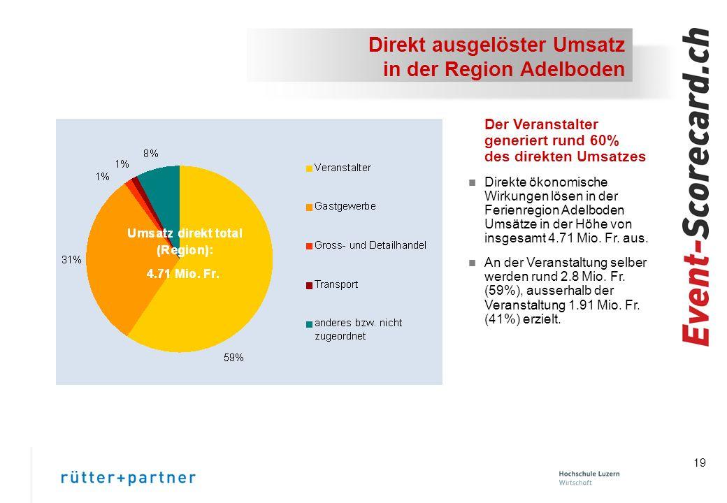 19 Direkt ausgelöster Umsatz in der Region Adelboden Der Veranstalter generiert rund 60% des direkten Umsatzes n Direkte ökonomische Wirkungen lösen in der Ferienregion Adelboden Umsätze in der Höhe von insgesamt 4.71 Mio.