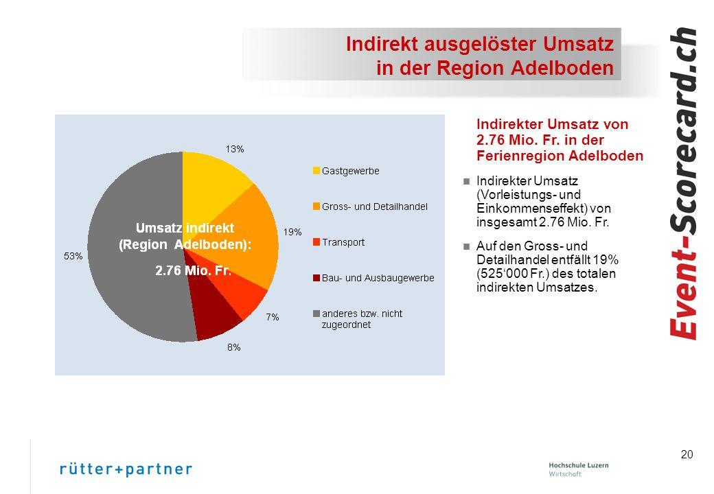 20 Indirekt ausgelöster Umsatz in der Region Adelboden Indirekter Umsatz von 2.76 Mio.