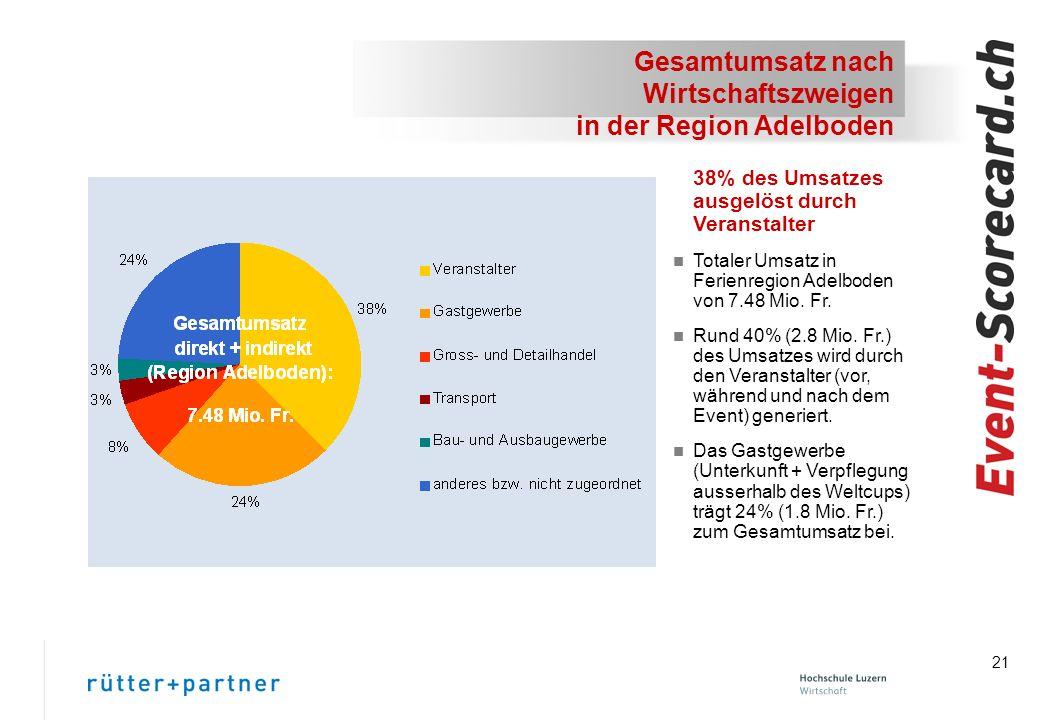 21 Gesamtumsatz nach Wirtschaftszweigen in der Region Adelboden 38% des Umsatzes ausgelöst durch Veranstalter n Totaler Umsatz in Ferienregion Adelboden von 7.48 Mio.