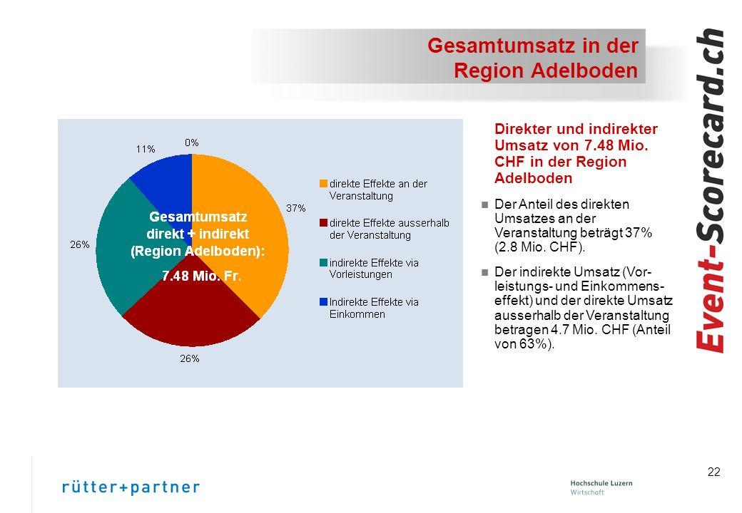 22 Gesamtumsatz in der Region Adelboden Direkter und indirekter Umsatz von 7.48 Mio.