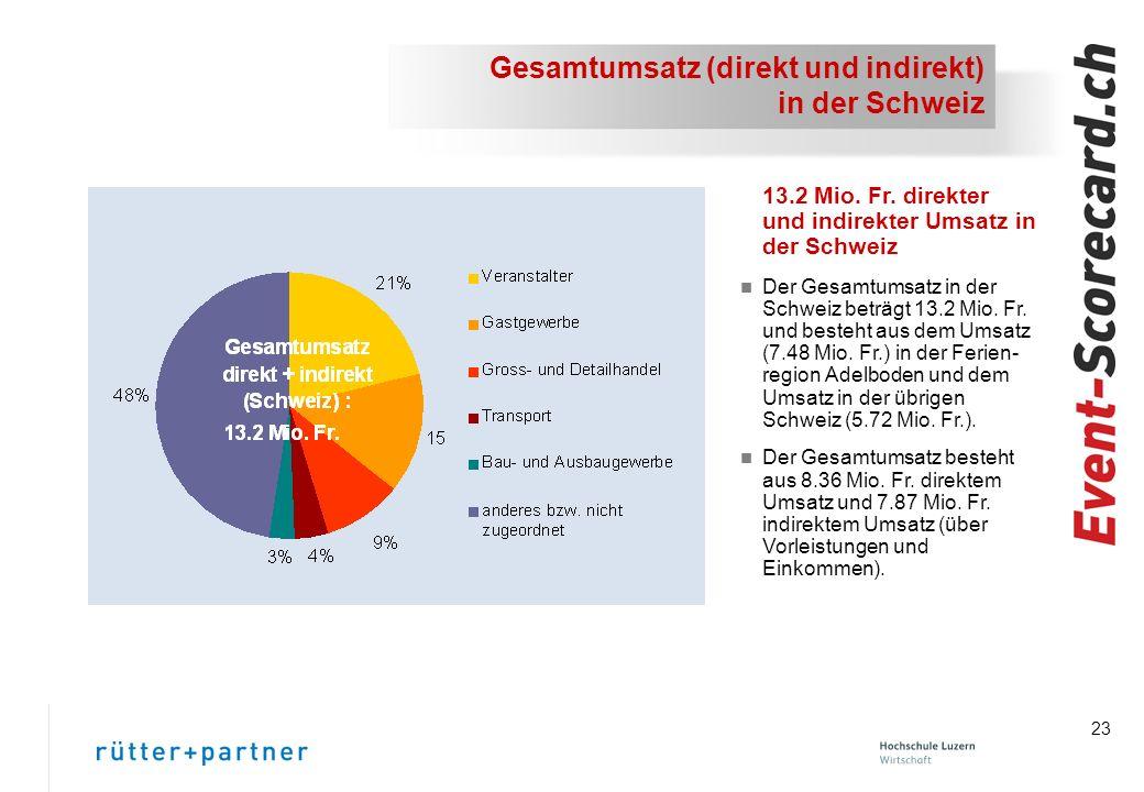 23 Gesamtumsatz (direkt und indirekt) in der Schweiz 13.2 Mio.