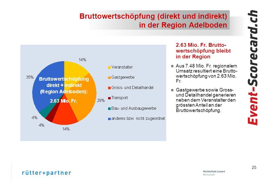 25 Bruttowertschöpfung (direkt und indirekt) in der Region Adelboden 2.63 Mio.
