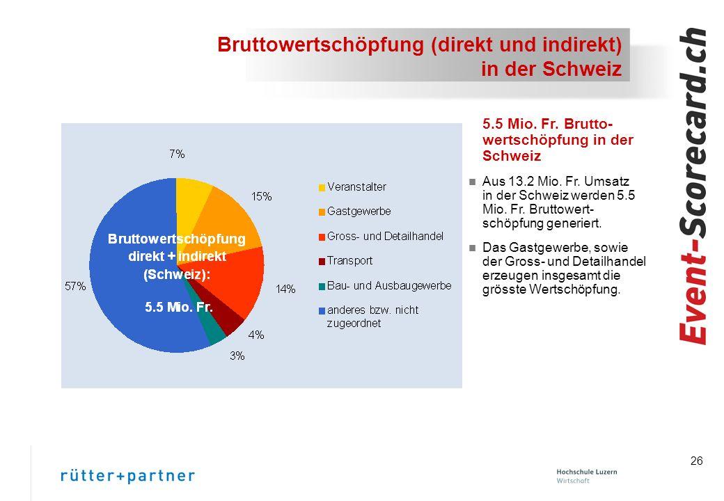 26 Bruttowertschöpfung (direkt und indirekt) in der Schweiz 5.5 Mio.