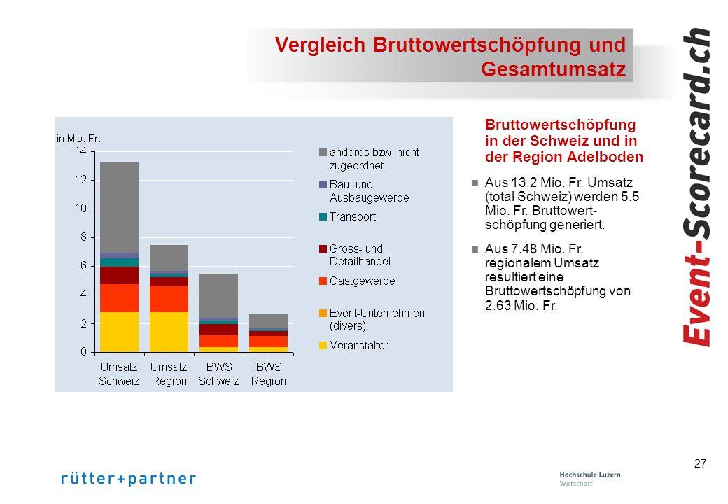 27 Vergleich Bruttowertschöpfung und Gesamtumsatz Bruttowertschöpfung in der Schweiz und in der Region Adelboden n Aus 13.2 Mio.