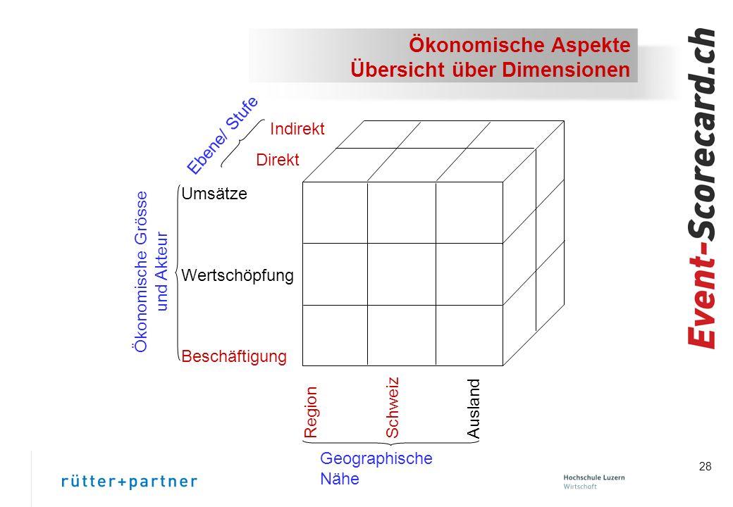 28 Ökonomische Aspekte Übersicht über Dimensionen Umsätze Wertschöpfung Beschäftigung Ökonomische Grösse und Akteur Indirekt Direkt Ebene/ Stufe Geographische Nähe Region Schweiz Ausland