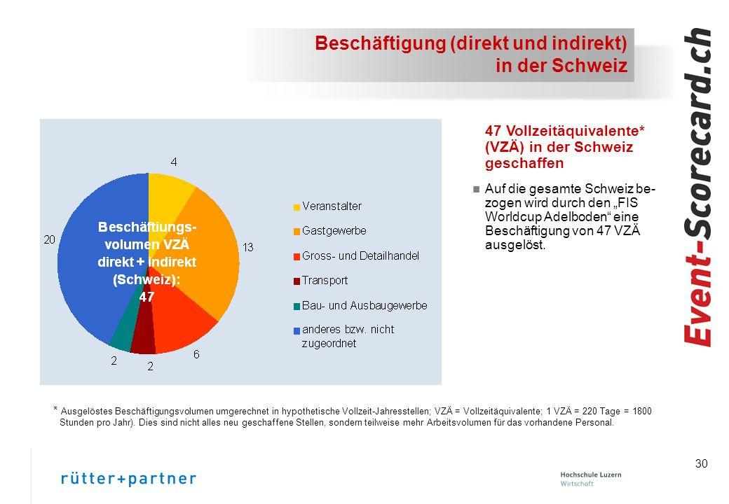30 Beschäftigung (direkt und indirekt) in der Schweiz 47 Vollzeitäquivalente* (VZÄ) in der Schweiz geschaffen n Auf die gesamte Schweiz be- zogen wird durch den FIS Worldcup Adelboden eine Beschäftigung von 47 VZÄ ausgelöst.