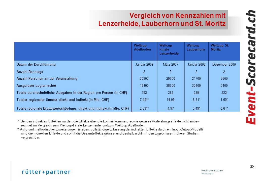 32 Vergleich von Kennzahlen mit Lenzerheide, Lauberhorn und St.