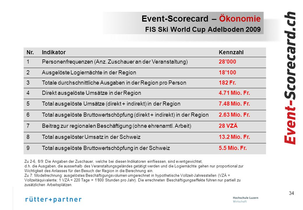 34 Event-Scorecard – Ökonomie FIS Ski World Cup Adelboden 2009 Nr.IndikatorKennzahl 1Personenfrequenzen (Anz.