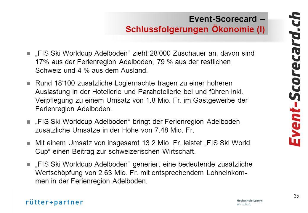 35 Event-Scorecard – Schlussfolgerungen Ökonomie (I) n FIS Ski Worldcup Adelboden zieht 28000 Zuschauer an, davon sind 17% aus der Ferienregion Adelboden, 79 % aus der restlichen Schweiz und 4 % aus dem Ausland.
