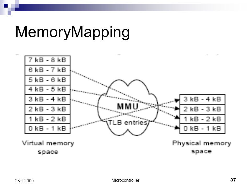 Microcontroller37 28.1.2009 MemoryMapping