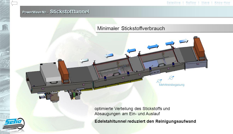 PowerWave N 2 – Stickstofftunnel Vorteile bessere Benetzung geringe Oxidbildung = geringer Lotverbrauch geringerer Flussmittelverbrauch Quelle: AirLiquide Oxidbildung mit N 2 Oxidbildung ohne N 2