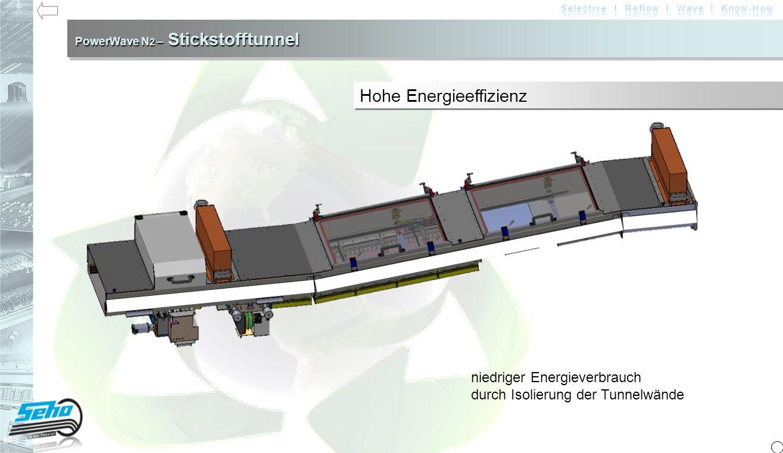PowerWave N 2 – Stickstofftunnel PowerWave mit lokaler Stickstoffbegasung Power Wave N 2 Power Wave N 2 (isoliert – spezielle Maschinenausstattung erforderlich) Stickstoffverbrauch285 l/min (17.1 m³/h)250 l/min (15 m³/h) Stromverbrauch (leer)10 KW/h8 KW/h7,4 KW/h Stromverbrauch (beladen)11 KW/h9,2 KW/h8,5 KW/h Restsauerstoff---< 500 ppm Verschmutzung Lötbadgeringkeine Tunneltemperatur----120°C134°C Messergebnisse Messung bei Produktion mit 80 Rahmen in 1 Stunde Werte können applikationsabhängig abweichen keine Verschmutzung im Lötbereich