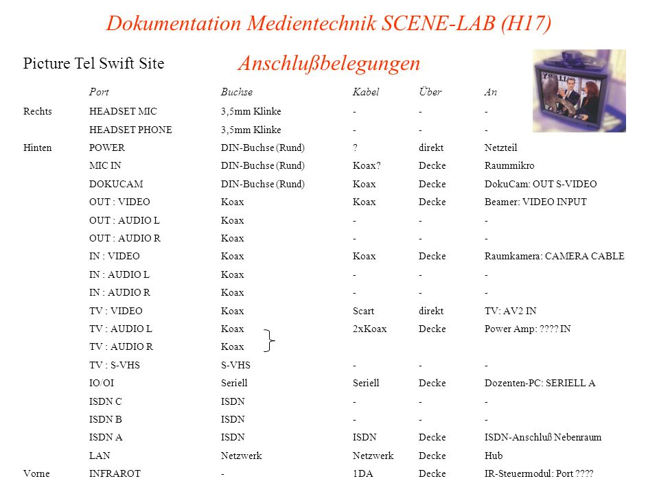 Dokumentation Medientechnik SCENE-LAB (H17) Anschlußbelegungen Picture Tel Swift Site PortBuchseKabelÜberAn RechtsHEADSET MIC3,5mm Klinke--- HEADSET PHONE3,5mm Klinke--- HintenPOWERDIN-Buchse (Rund)?direktNetzteil MIC INDIN-Buchse (Rund)Koax?DeckeRaummikro DOKUCAMDIN-Buchse (Rund)KoaxDeckeDokuCam: OUT S-VIDEO OUT : VIDEOKoaxKoaxDeckeBeamer: VIDEO INPUT OUT : AUDIO LKoax--- OUT : AUDIO RKoax--- IN : VIDEOKoaxKoaxDeckeRaumkamera: CAMERA CABLE IN : AUDIO LKoax--- IN : AUDIO RKoax--- TV : VIDEOKoaxScartdirektTV: AV2 IN TV : AUDIO LKoax2xKoaxDeckePower Amp: ???.