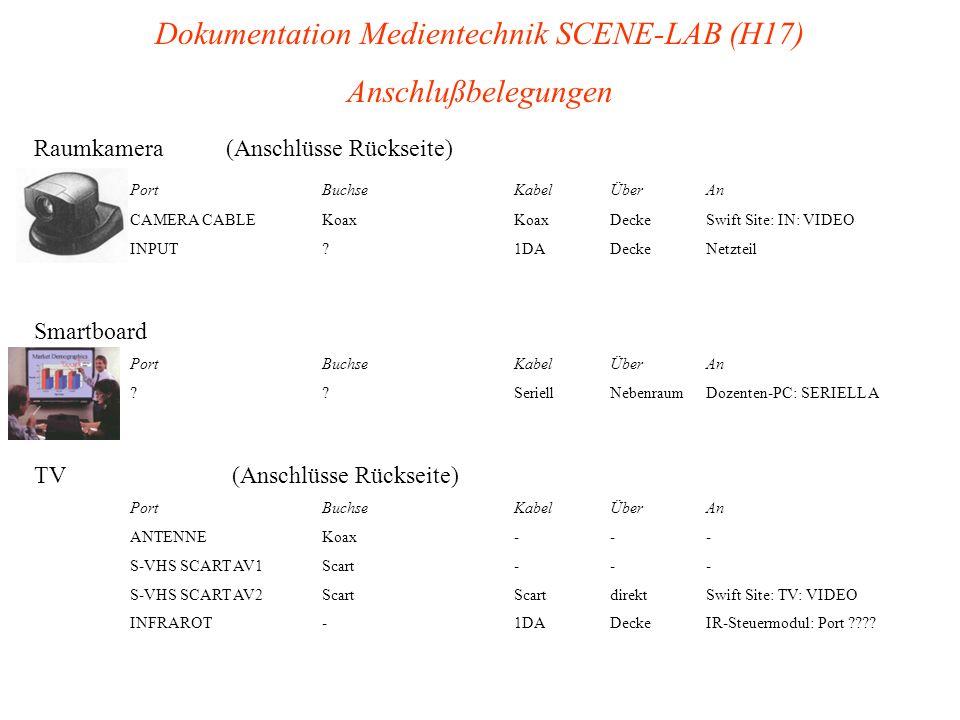 Dokumentation Medientechnik SCENE-LAB (H17) Anschlußbelegungen Raumkamera(Anschlüsse Rückseite) PortBuchseKabelÜberAn CAMERA CABLEKoaxKoaxDeckeSwift S