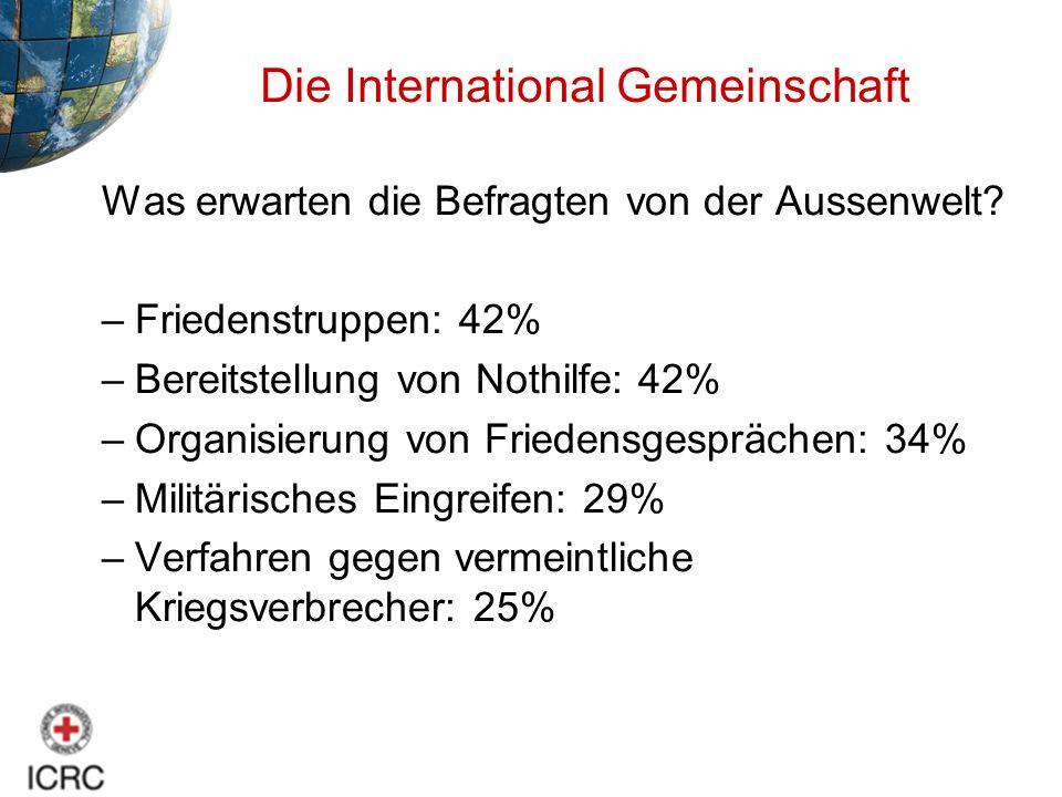 Was erwarten die Befragten von der Aussenwelt? –Friedenstruppen: 42% –Bereitstellung von Nothilfe: 42% –Organisierung von Friedensgesprächen: 34% –Mil