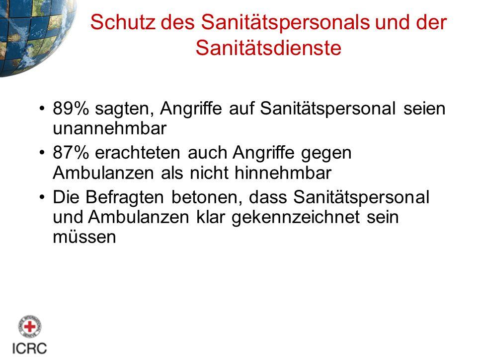 Schutz des Sanitätspersonals und der Sanitätsdienste 89% sagten, Angriffe auf Sanitätspersonal seien unannehmbar 87% erachteten auch Angriffe gegen Am
