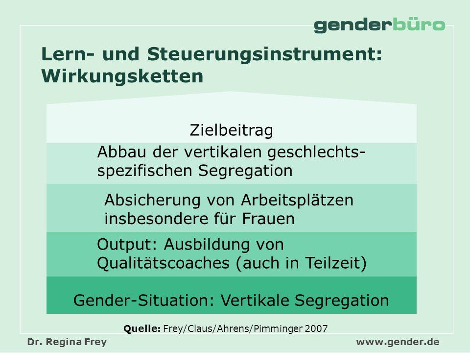 Dr. Regina Freywww.gender.de Gender-Situation: Vertikale Segregation Output: Ausbildung vonQualitätscoaches (auch in Teilzeit) Absicherung von Arbeits