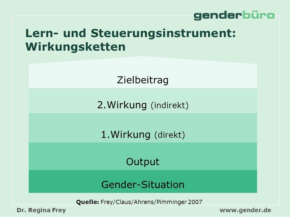 Dr. Regina Freywww.gender.de Gender-Situation Output 1.Wirkung (direkt) 2.Wirkung (indirekt) Zielbeitrag Lern- und Steuerungsinstrument: Wirkungskette