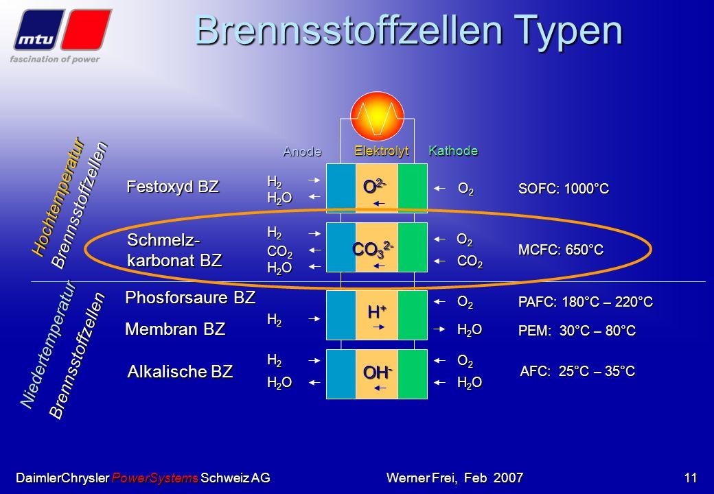 DaimlerChrysler PowerSystems Schweiz AGWerner Frei, Feb 200710 A) mit kalter Verbrennung bis ca. 200°C A) mit kalter Verbrennung bis ca. 200°C kann nu