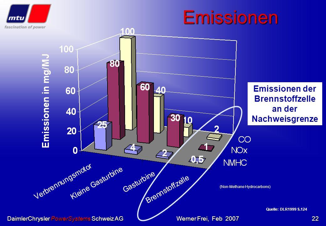 DaimlerChrysler PowerSystems Schweiz AGWerner Frei, Feb 200721 Nachteil Preissituation: Wirtschaftlichkeit noch nicht gegeben! Preissituation: Wirtsch