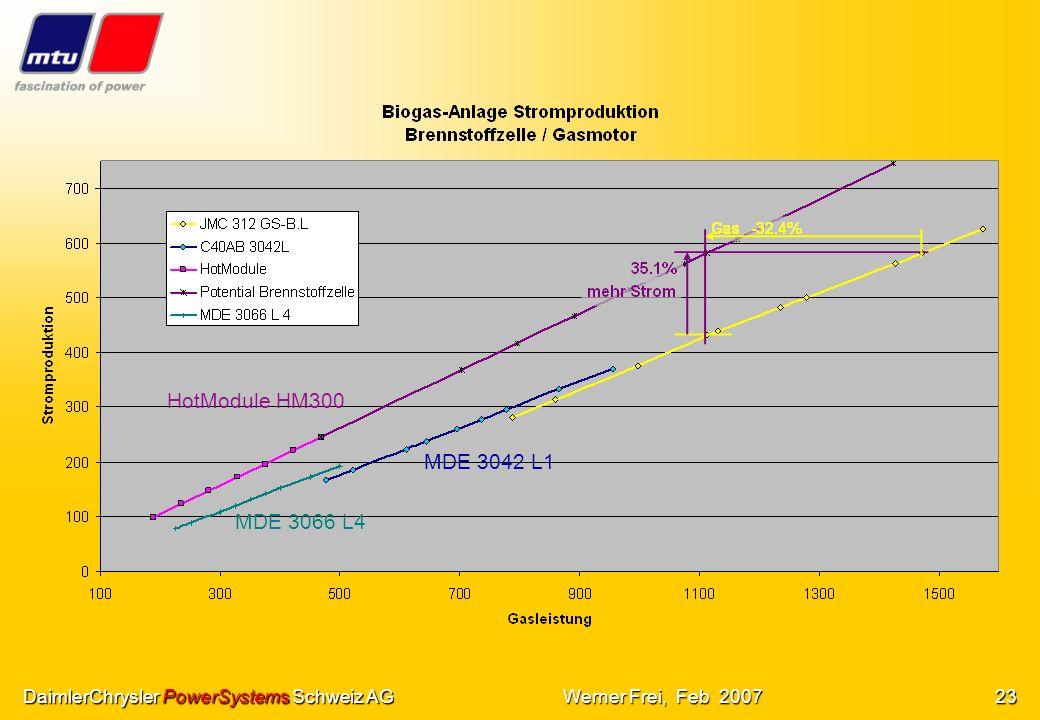 DaimlerChrysler PowerSystems Schweiz AGWerner Frei, Feb 200722 Quelle: DLR1999 S.124 (Non-Methane Hydrocarbons)Emissionen Emissionen der Brennstoffzel