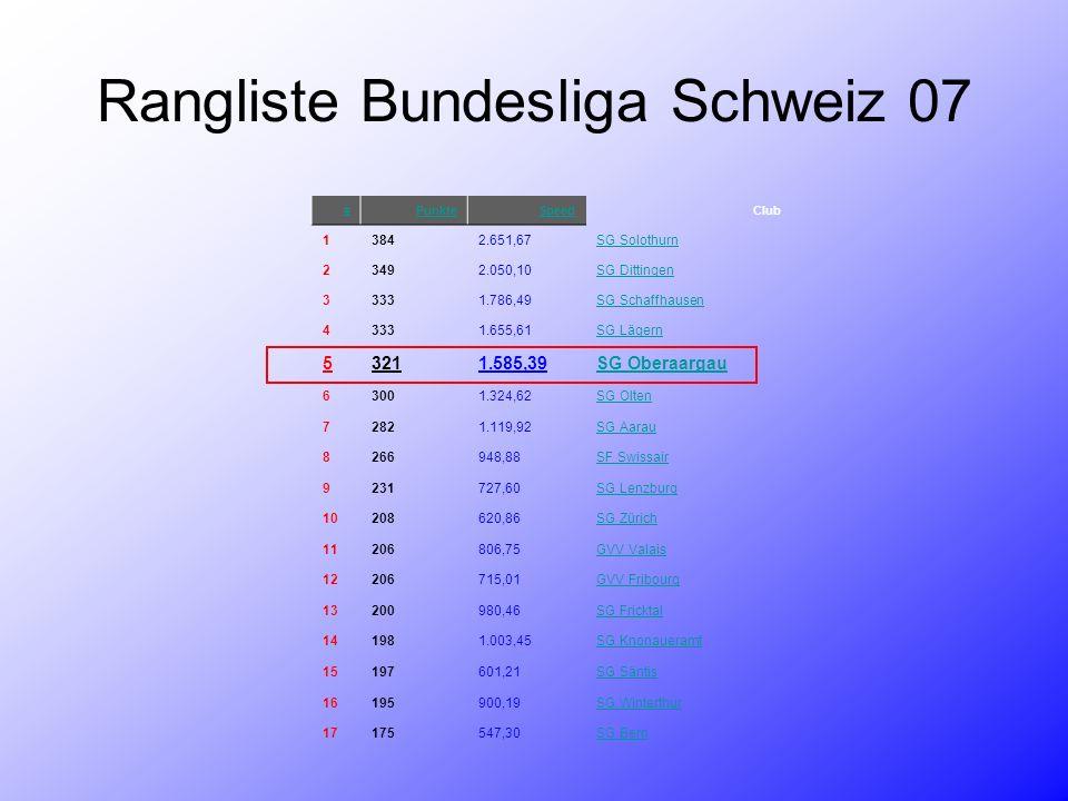 #PunkteSpeedClub 13842.651,67SG Solothurn 23492.050,10SG Dittingen 33331.786,49SG Schaffhausen 43331.655,61SG Lägern 53211.585,39SG Oberaargau 63001.3