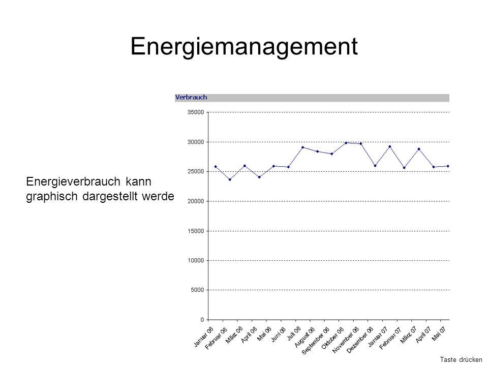 Energiemanagement Energieverbrauch kann graphisch dargestellt werden Taste drücken
