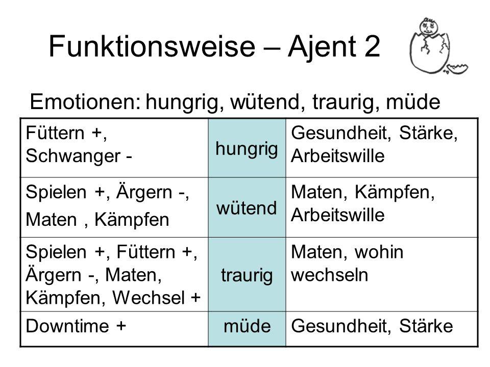 Funktionsweise – Ajent 2 Emotionen: hungrig, wütend, traurig, müde Füttern +, Schwanger - hungrig Gesundheit, Stärke, Arbeitswille Spielen +, Ärgern -