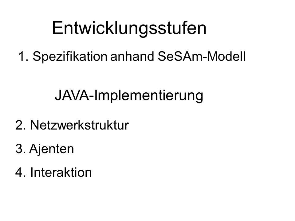 Entwicklungsstufen 1. Spezifikation anhand SeSAm-Modell JAVA-Implementierung 2. Netzwerkstruktur 3. Ajenten 4. Interaktion