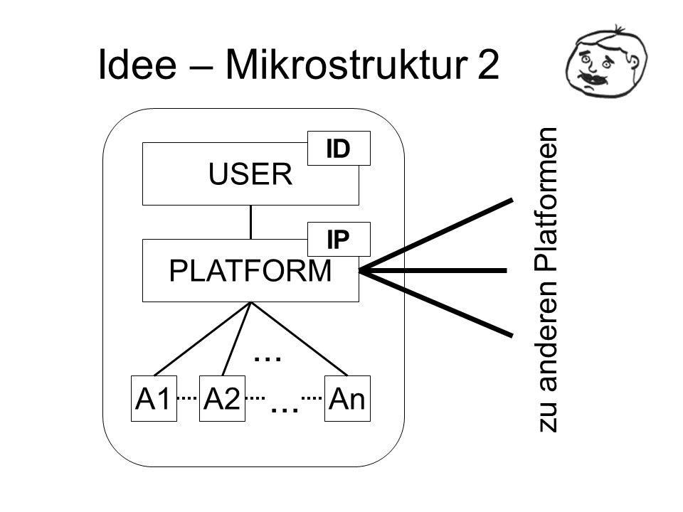 Idee – Mikrostruktur 2 zu anderen Platformen USER PLATFORM A1A2An... ID IP