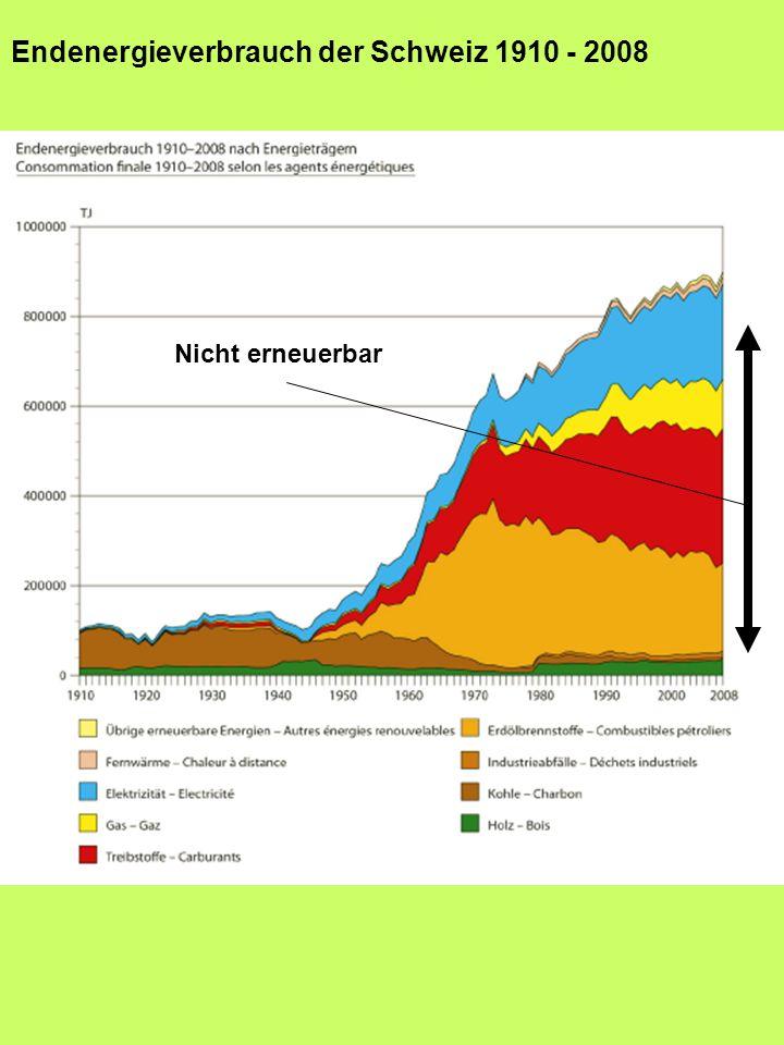 Nicht erneuerbar Endenergieverbrauch der Schweiz 1910 - 2008