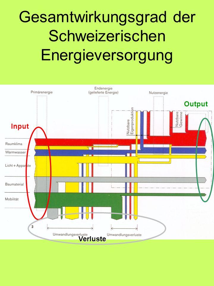 Gesamtwirkungsgrad der Schweizerischen Energieversorgung Input Output Verluste